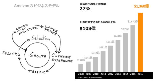 Amazonのビジネスモデル