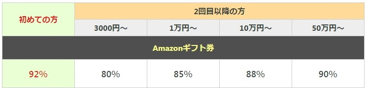 Amazonギフト券買取率表