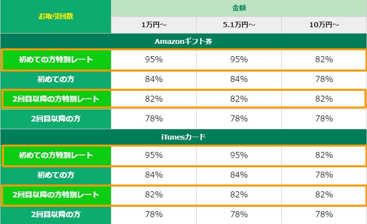 特別レート買取率表