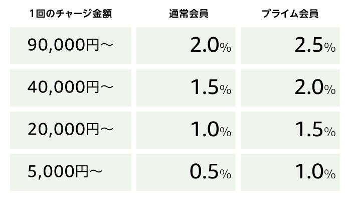 チャージタイプのポイント還元率表